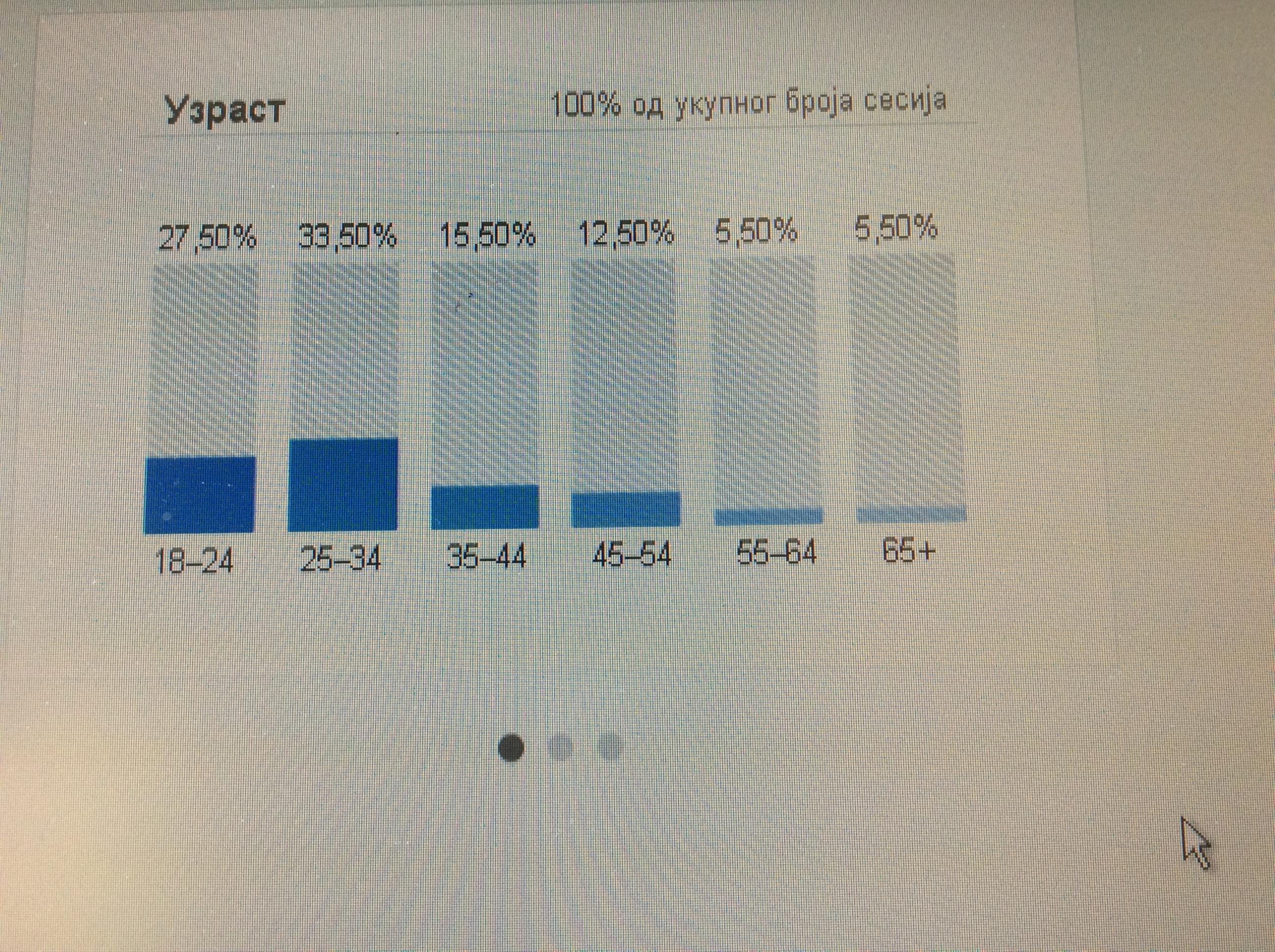 Čitanost našeg portala u procentima po uzrastima Foto--URP