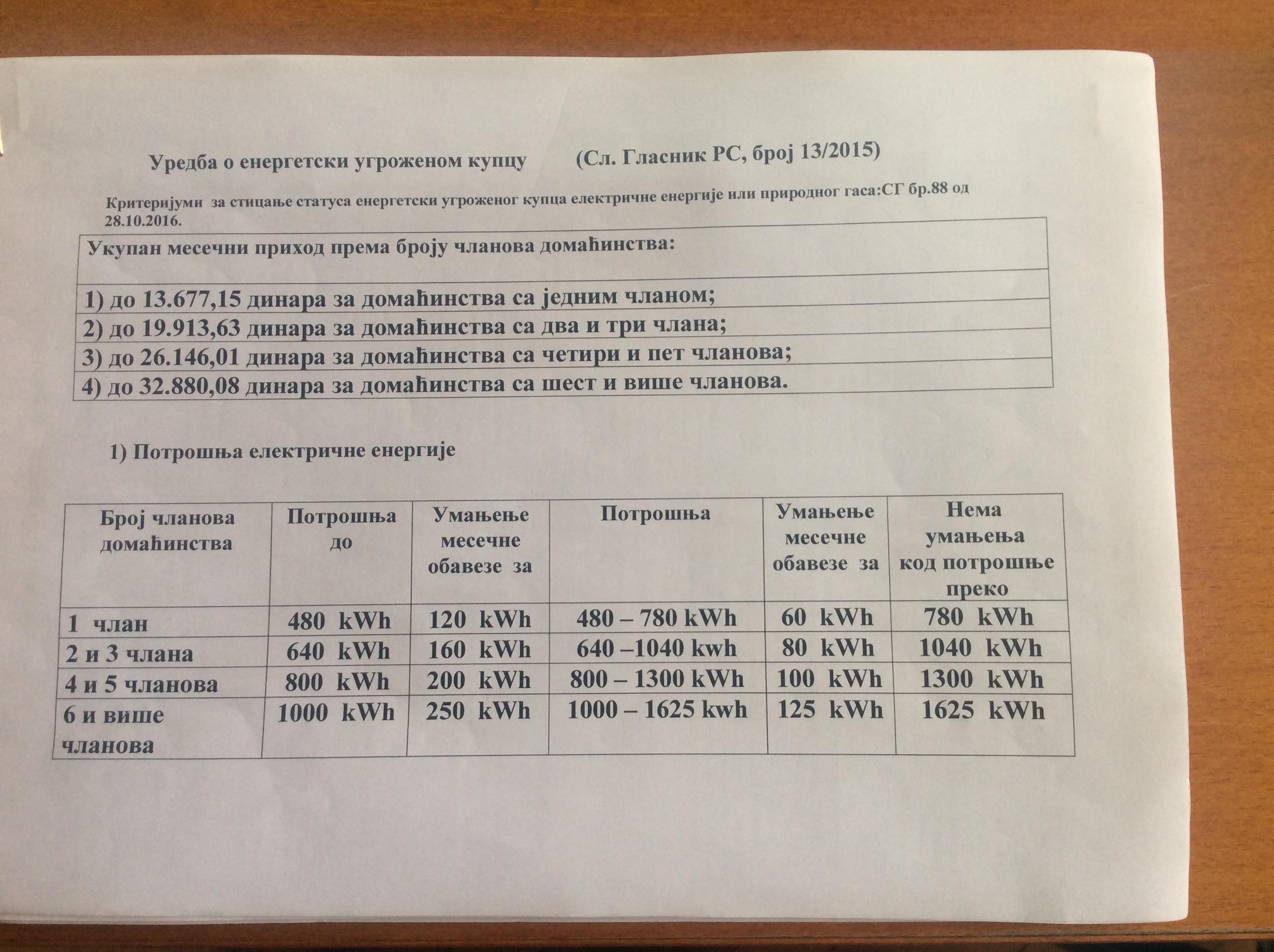 Primanja i broj članova domaćinstva takođe utiču da li će račun za struju i gas biti umanjen  Foto--URP