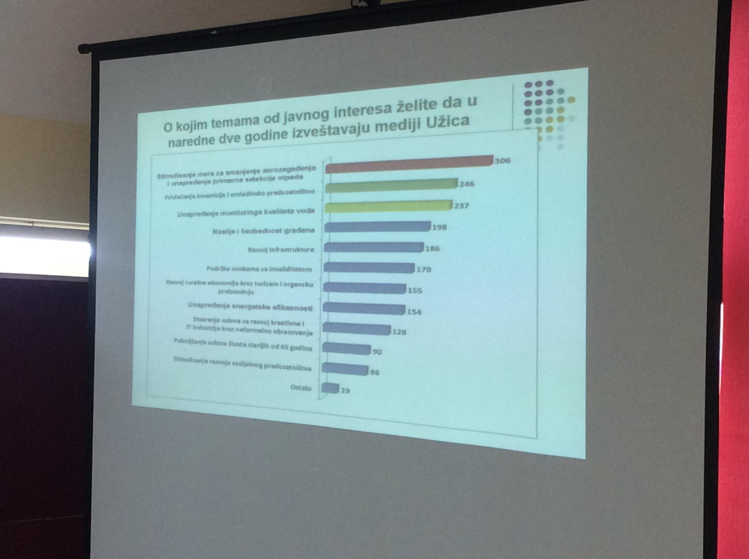 Teme od javnog interesa koje su fokusirali građani koji su popunili online anketu Foto--URP