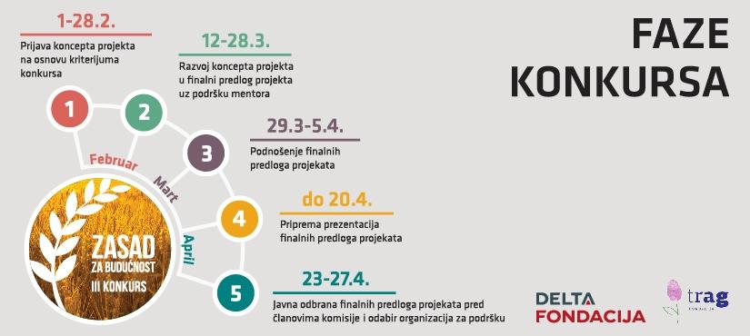 Infografika Zasad za buducnost 2018_825x370px